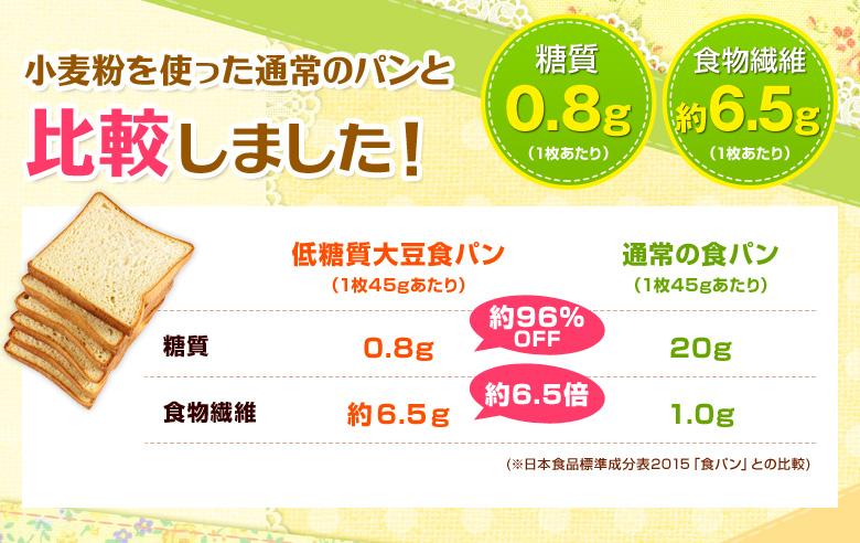 小麦粉を使った通常のパンと比較しました!