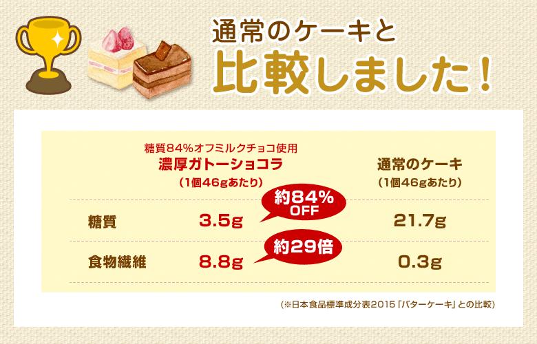通常のケーキと比較しました